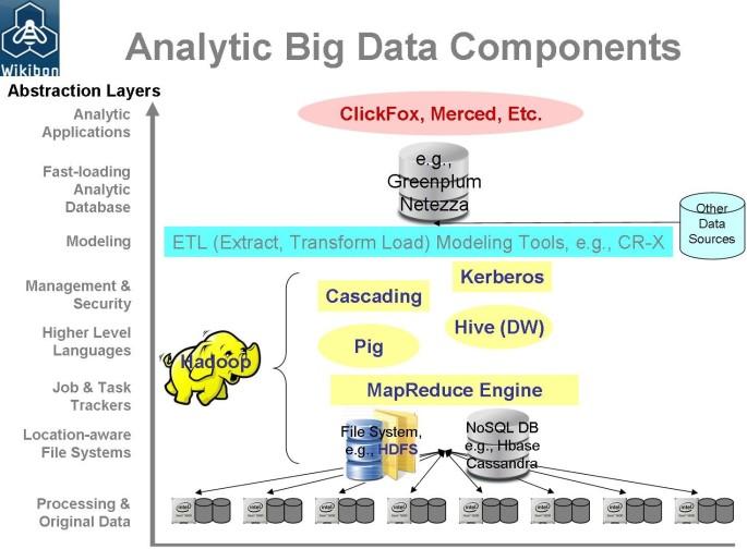 komponen big data